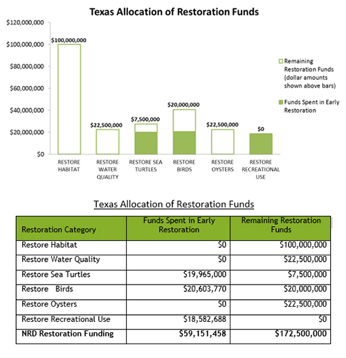nrda-texas-allocation-of-restoration-funds